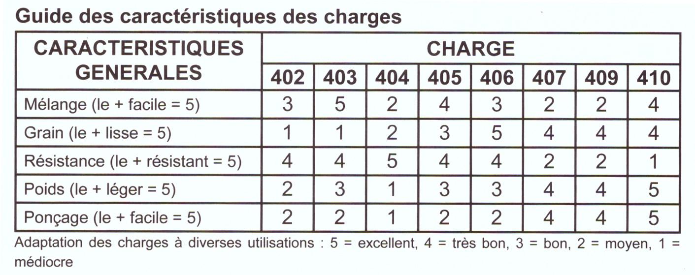 guide-des-caracteristiques-des-charges