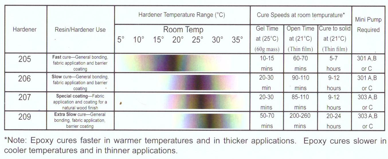 hardener-selection-guide